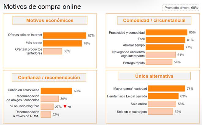 motivos-compra-online-espanoles-iab-spain-estudio-anual-ecommerce-2016-blog-hostalia-hosting