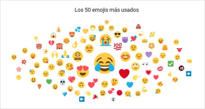 Primer informe sobre el uso de Emojis, un idioma internacional ❤