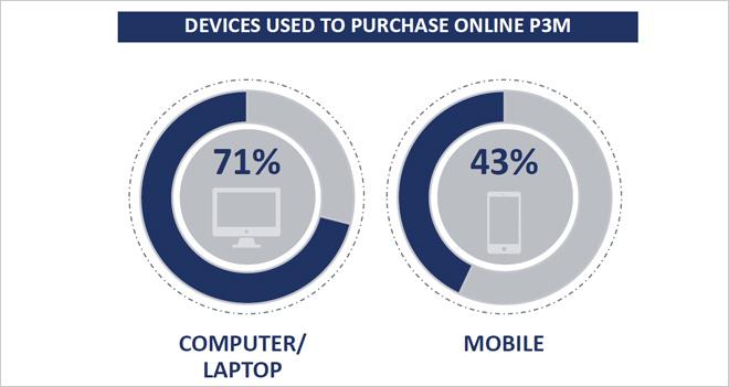 El 43% de los españoles usa el móvil para comprar online