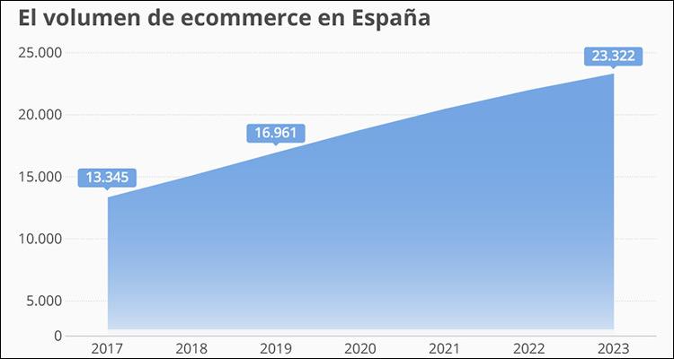 Los ingresos del comercio digital en España crecerán un 38% hasta 2023