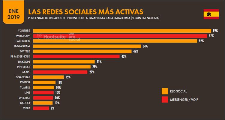 YouTube es la plataforma más activa en España, por delante de WhatsApp y Facebook