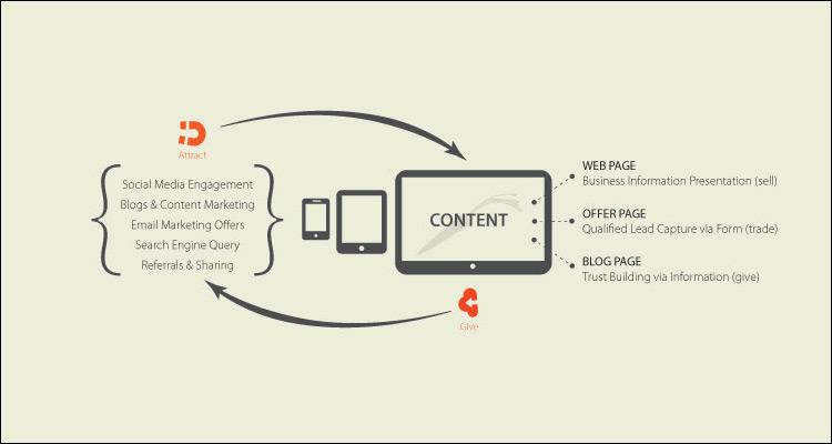 21 Nuevas reglas del marketing de contenidos #Infografía