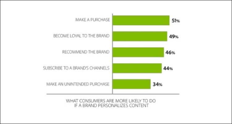 El 51% de los usuarios hace una compra si el contenido es personalizado