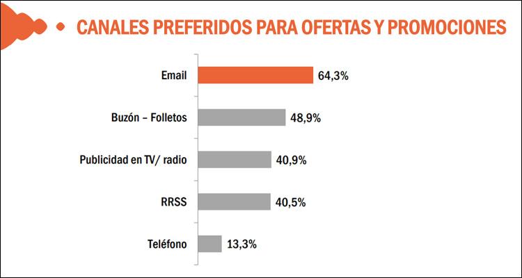 El email es el canal preferido para recibir ofertas y promociones (64,3%)