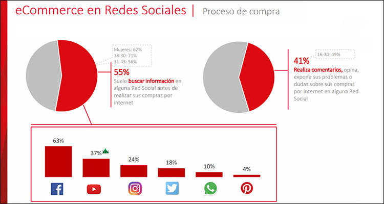 El 55% de los españoles busca información en redes sociales antes de comprar online