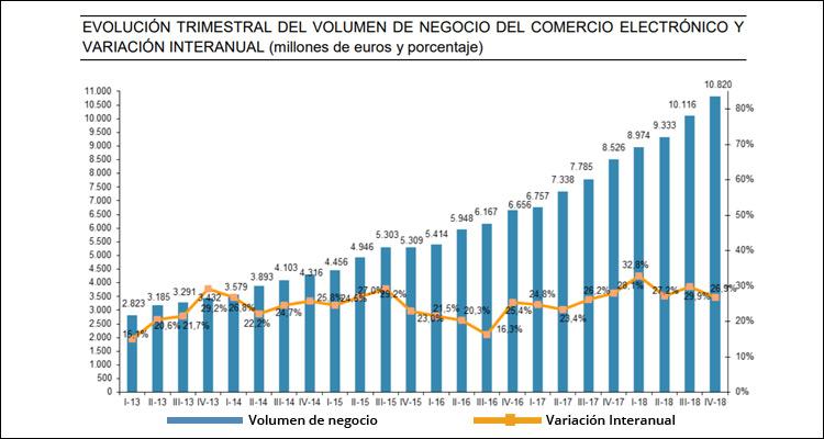 El eCommerce en España rozó los 40.000 millones de euros en el año 2018
