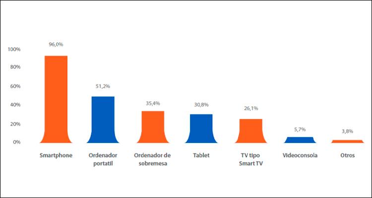 32,6 millones de españoles navegan a diario con su móvil