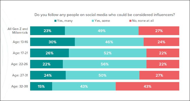 El 72% de la Generación Z y Millennials sigue a influencers en redes sociales