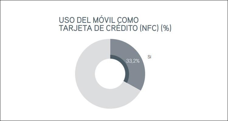 El 33% de los españoles ya usa el móvil como tarjeta de crédito #Infografía
