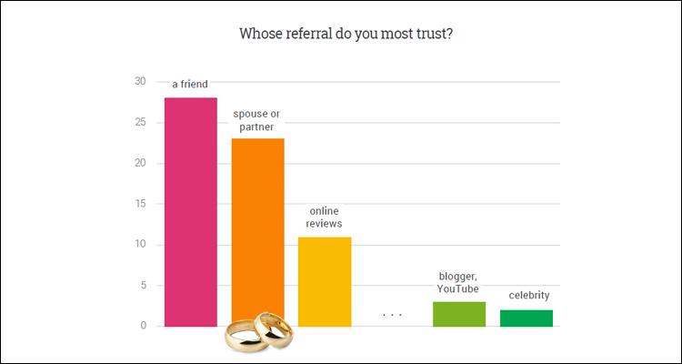 En lo que más confían los consumidores es en las recomendaciones de productos por parte de amigos