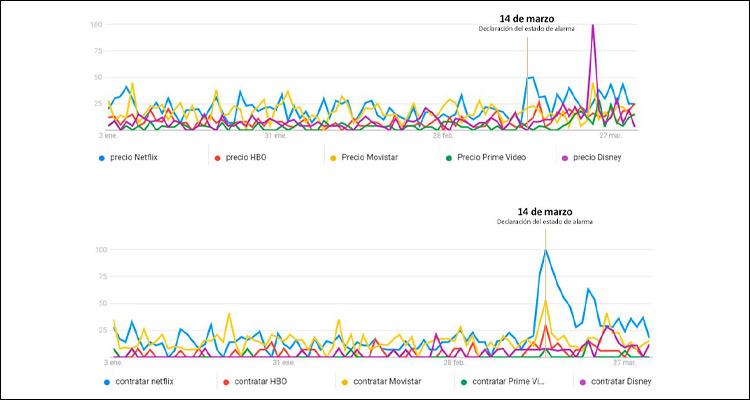 Netflix fue la plataforma de streaming más buscada por los españoles en el confinamiento