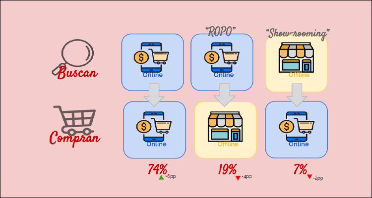 El 74% de los compradores digitales hacen online todo el proceso de búsqueda y adquisición