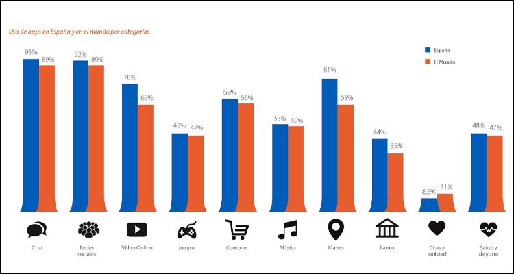 El 91% del tiempo pasado en el móvil se dedica a las aplicaciones (frente al 9% de uso de los navegadores)