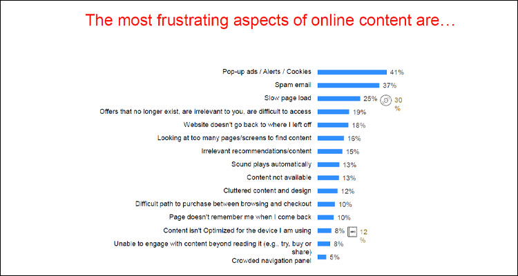 Lo que más odia la gente en Internet son los Pop-ups (41%)