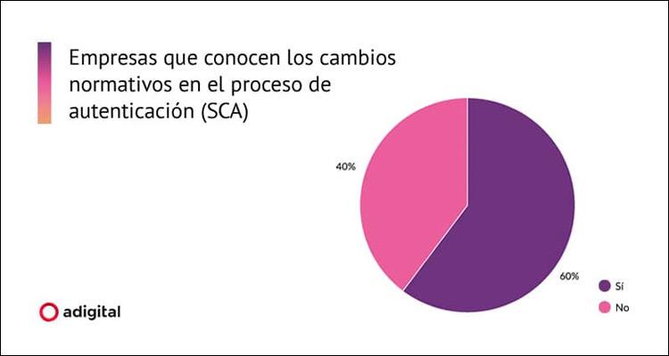 El 40% de eCommerces desconoce la normativa para la Autenticación Reforzada del Cliente (SCA)