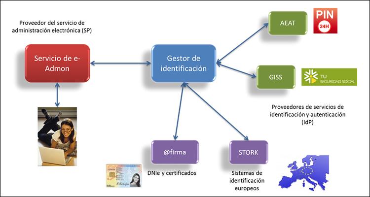Cómo hacer trámites administrativos online en España con tu Cl@ve #DoctorHosting