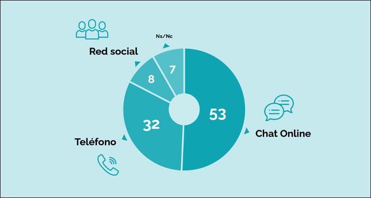 Chat online es el canal de comunicación preferido por los clientes de una tienda online