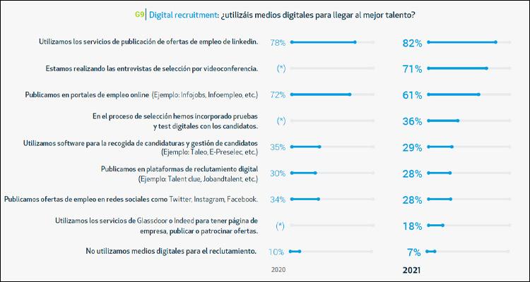El 82% de los Departamentos de RRHH usa LinkedIn para publicar ofertas de empleo
