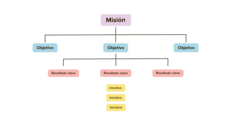 OKR, la metodología que usa Google para sus empleados #Infografía