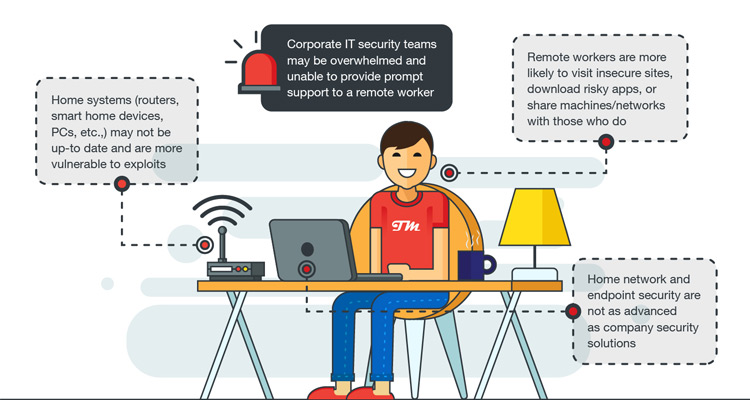 Trend Micro nos dice cómo prevenir el ransomware en el teletrabajo