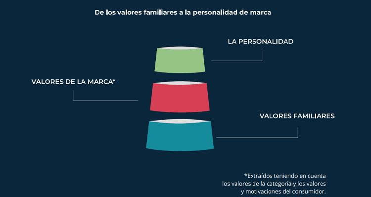 10 consejos para impulsar la marca en la empresa familiar