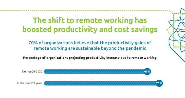 El 70% de las empresas cree que el teletrabajo seguirá aumentando la productividad