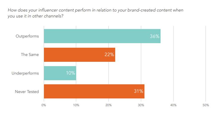 El Influencer supera x2,7 veces los resultados del branded content