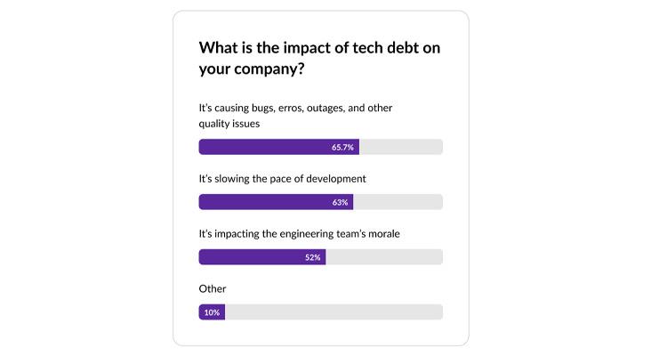 El 65% de los programadores afirma que la deuda técnica provoca fallos, interrupciones y otros problemas de calidad