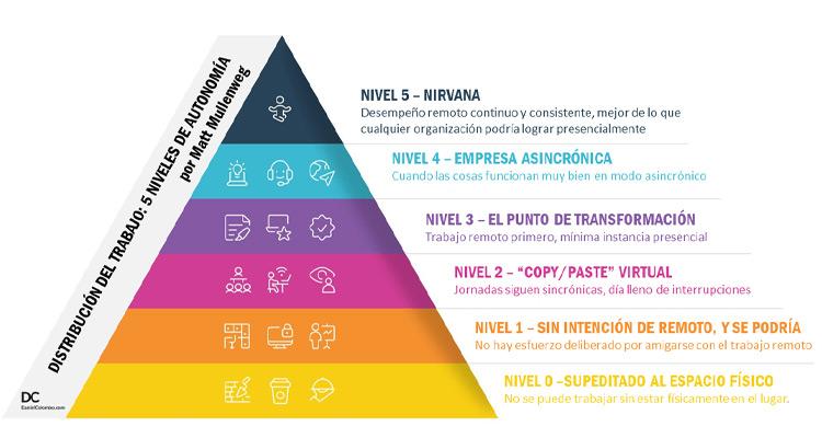 La pirámide del teletrabajo, según Matt Mullenweg, fundador de WordPress