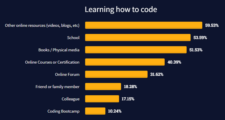 El 59,53% aprende Código con recursos online como vídeos y webs